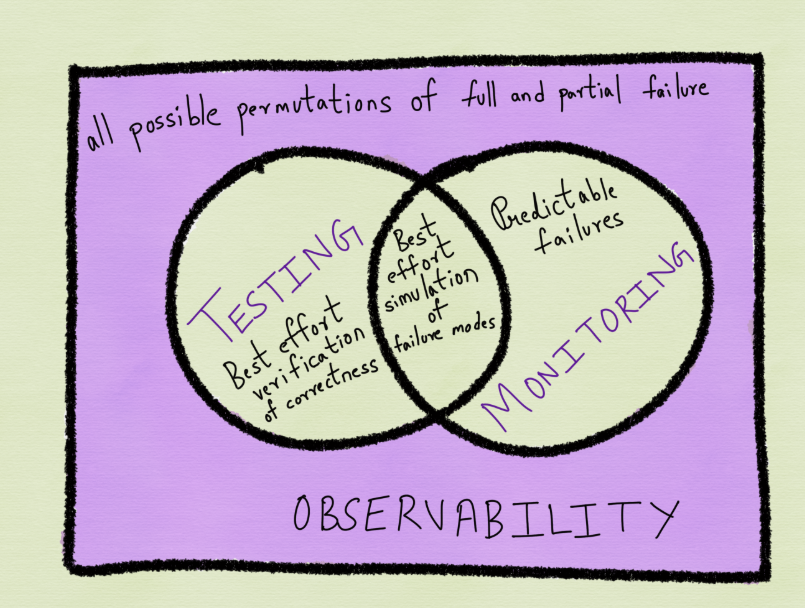 Observability Is About the Data